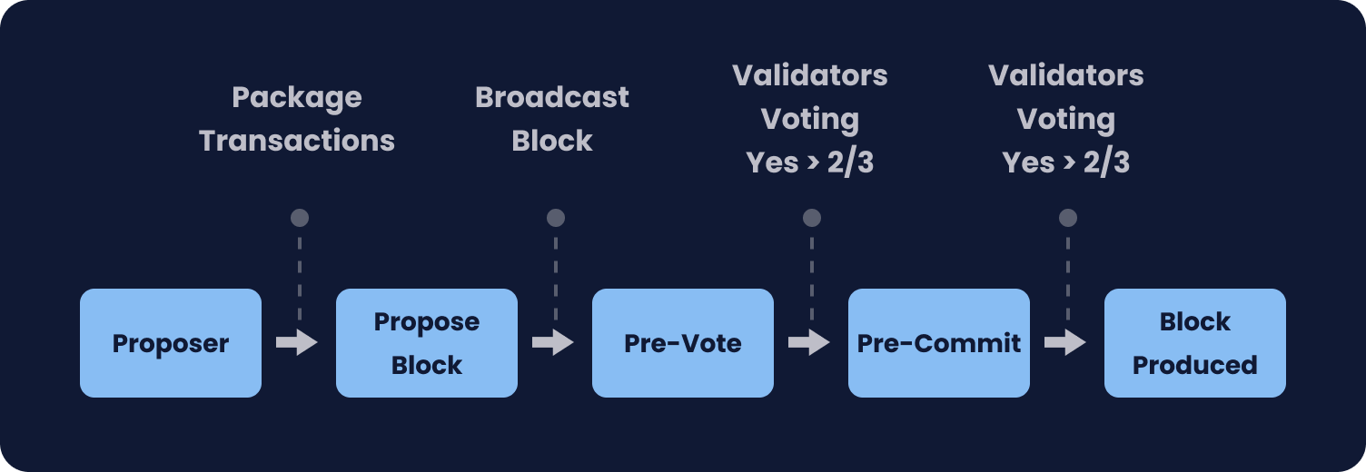 Tendermint consensus process