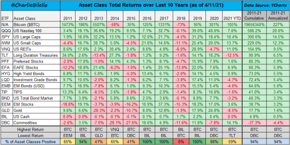 Asset Class Total Returns over Last 10 Years